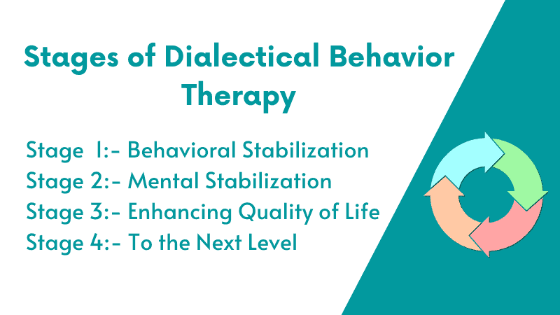 Stages of Dialectical Behavior Therapy