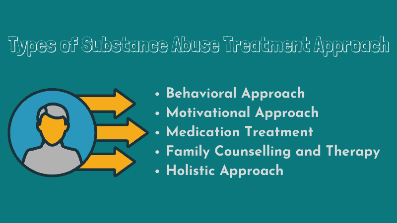 Types of Substance Abuse Treatment Approach